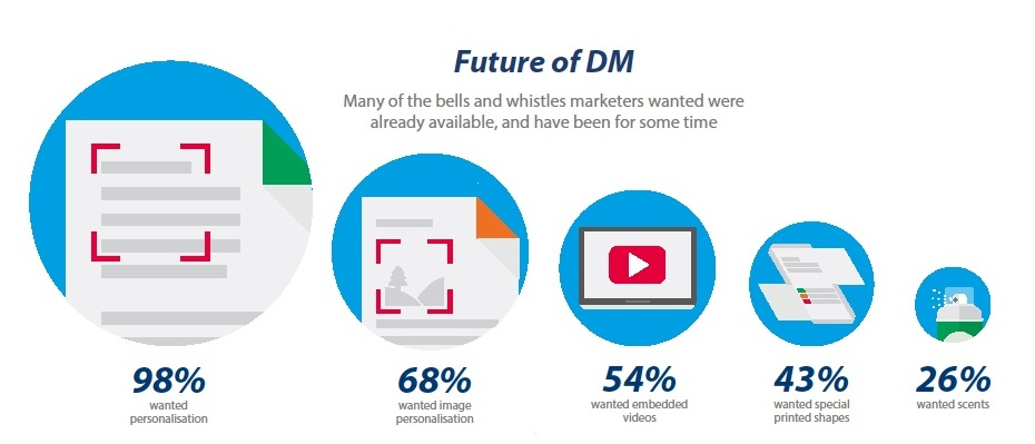 Why Direct Mail Still Matters And How Digital Can Help