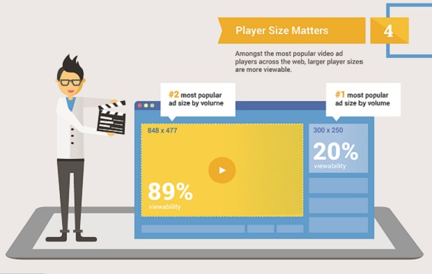 Video ad tips: Five factors of video viewability