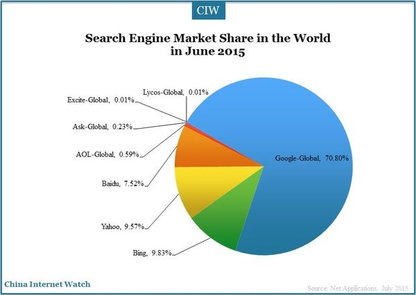 Baidu S Global Market Share Drops Nearly 8