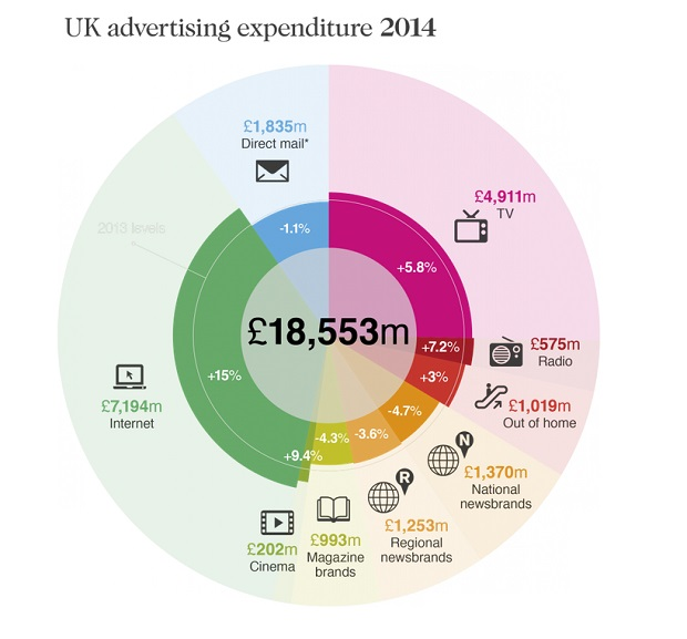 UK ad spend hits record high (but digital publishing slowing down)