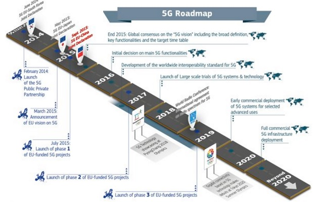 Mobile World Congress: 5G is the key to unlock mobile