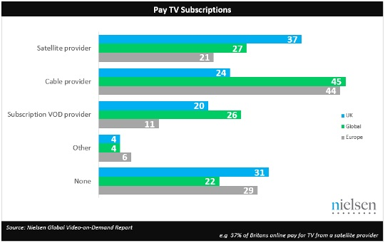Cord shavers': 70% of Brits subscribe to video-on-demand services