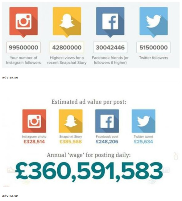 Influencer marketing: How much do celebrities earn for