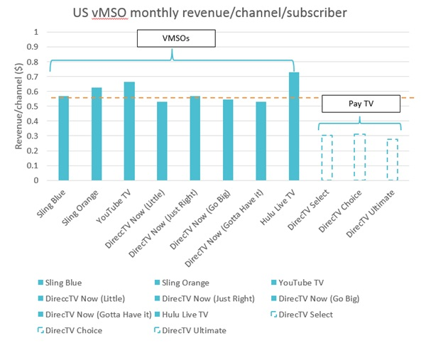 hulu live - highest revenue per channel of any platform - rip us off