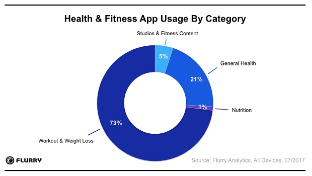 Health And Fitness App Usage Grew 330 In Just 3 Years