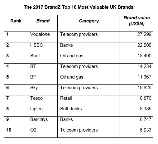 Top 50 most valuable UK brands: Vodafone and HSBC lead way