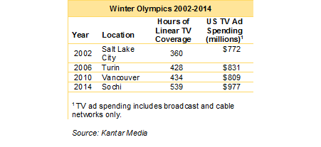 Winter Olympics 2018: Live streaming and ad spend set to soar