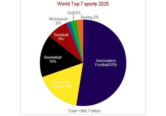 Top 7 sports worldwide: Globalisation creates $85bn rights market