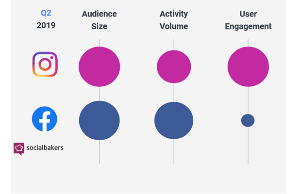 Instagram now matches Facebook on audience size for brands