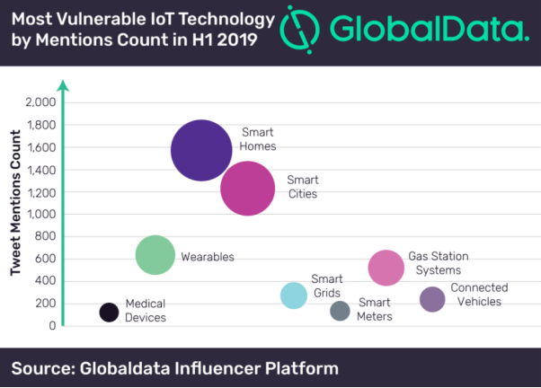 Smart Homes 'most discussed IoT tech among influencers'