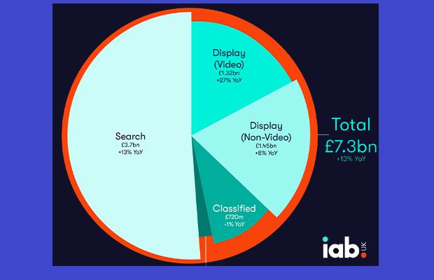 UK digital ad spend rises £7.3bn