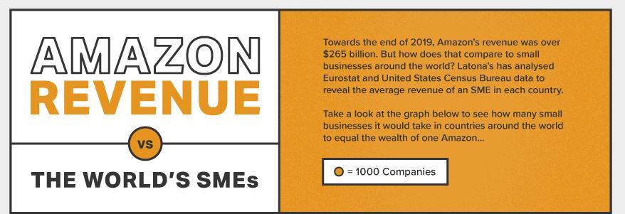 Amazon's revenue 'equivalent to 224,055 UK SMEs