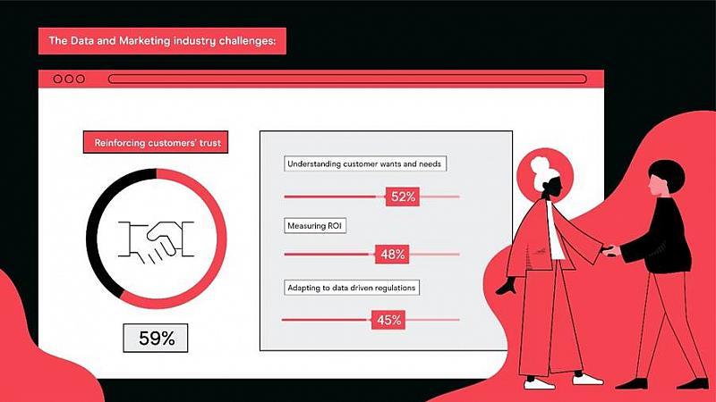 Senior marketers believe trust 'biggest challenge facing marketing industry'
