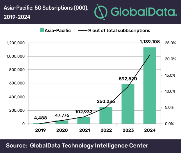 Asia-Pacific 'will lead 5G technology adoption by 2024'