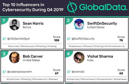 Top 10 cybersecurity influencers worldwide
