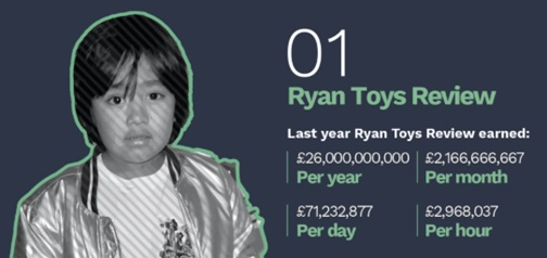 Highest paid YouTube influencers: The 7 year old earning over $70,000 per day