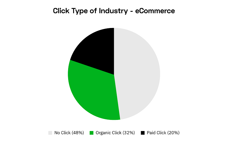 Nearly half of ecommerce searches on Google now drive no clicks at all- study
