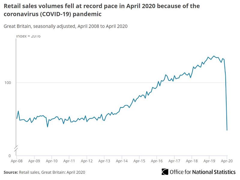UK retail sales plummet but ecommerce hits record market share- ONS