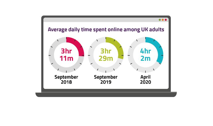 Brits now spending a quarter of lives online – Ofcom