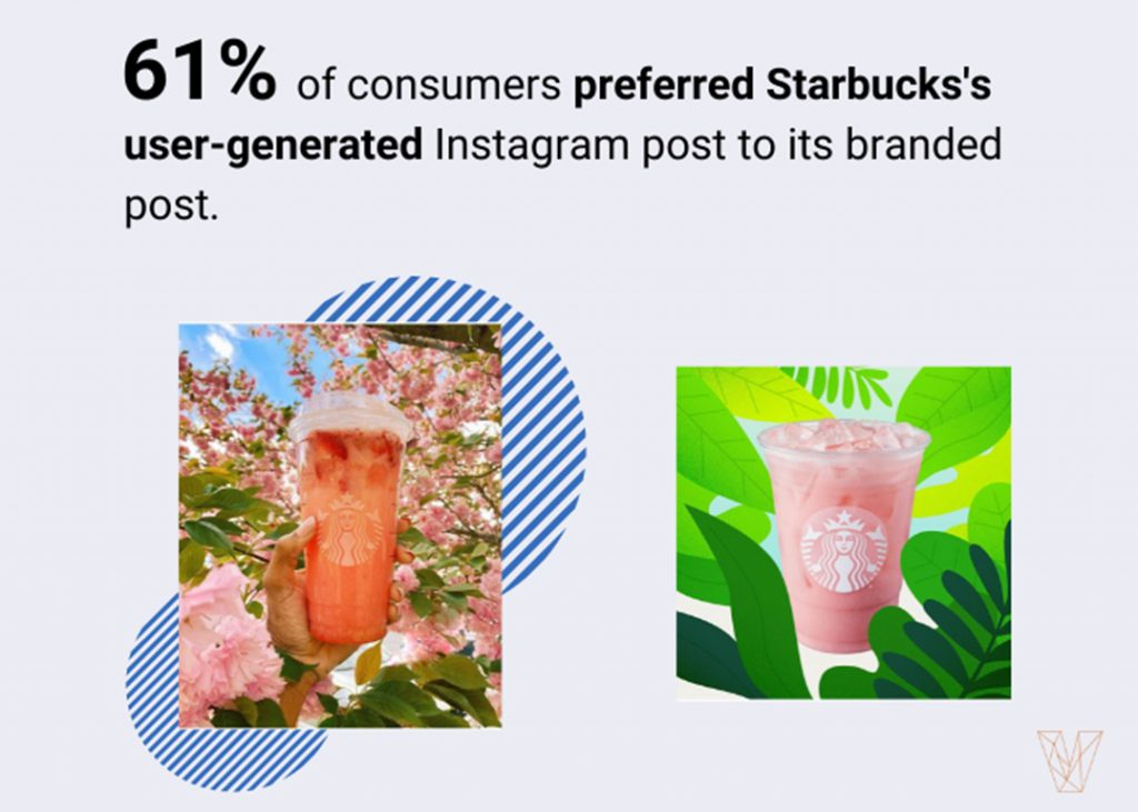 User-generated content on Instagram 'more influential than Twitter or YouTube'