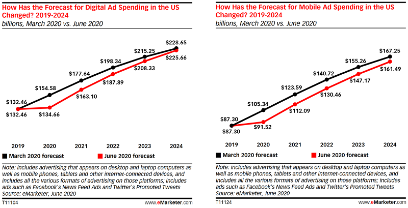US mobile and digital ad spend sees modest growth despite pandemic