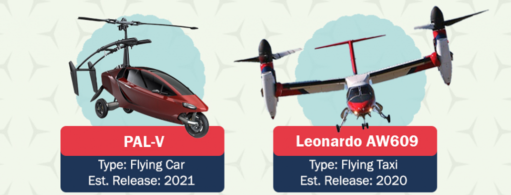 The 5 flying car projects closest to reality