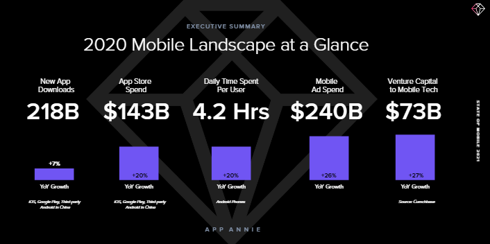 Mobile outperformed 2020 expectations with consumers spending $143bn on apps
