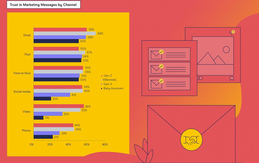 Millennials 'most willing to trust marketing'