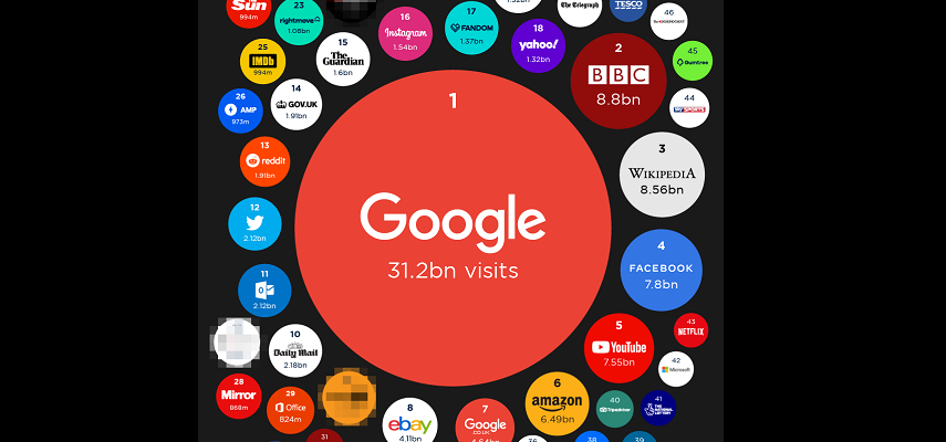 The 100 most popular websites of 2020: BBC overtakes Facebook