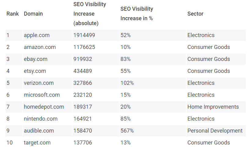 Organic search ecommerce trends: Target and Home Depot see biggest in Google search visibility during pandemic