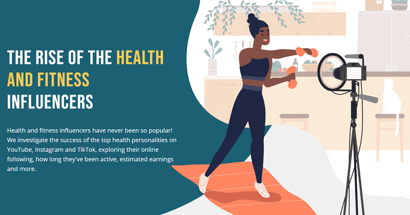 Revealed: The most successful health and fitness influencers