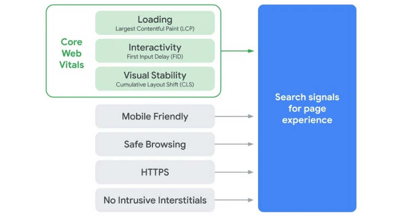 Google search update: Most websites failing to meet upcoming 'good page' criteria