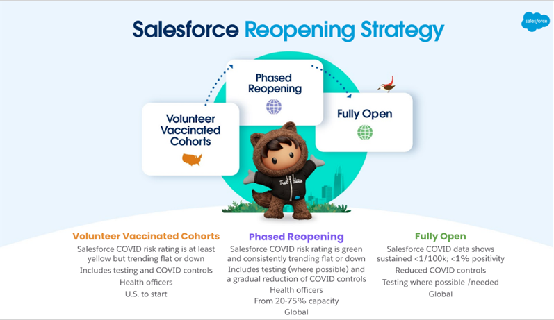 Salesforce's approach to reopening
