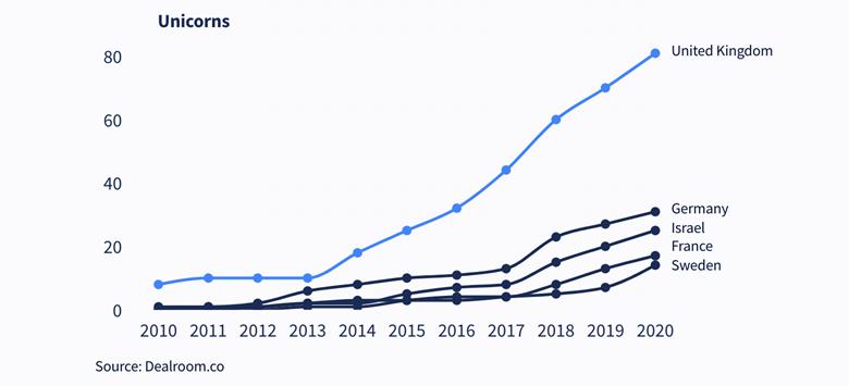 UK tech sector 'has grown tenfold in last 10 years'
