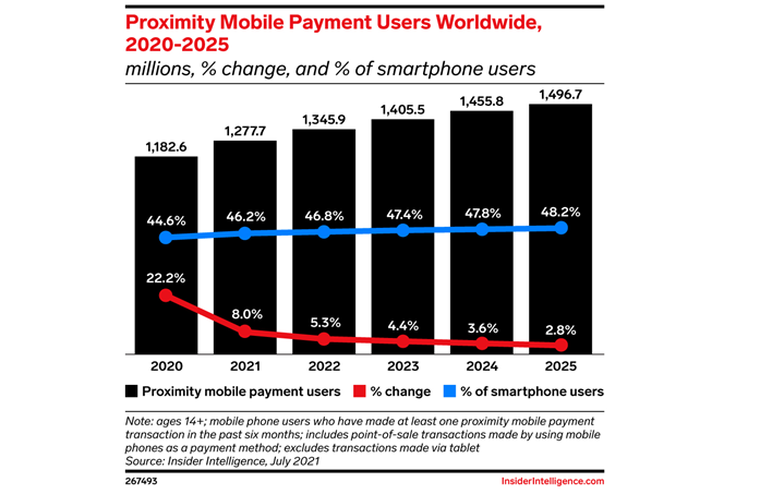 Mobile payment users worldwide surpass 1 trillion amid pandemic