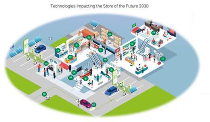 Store of the future: Third of physical store space to be 'dedicated to online fulfilment'